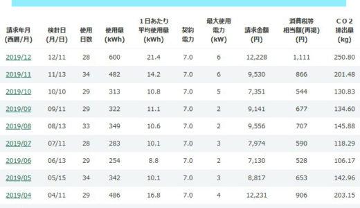 2019年の買電量の月別データ