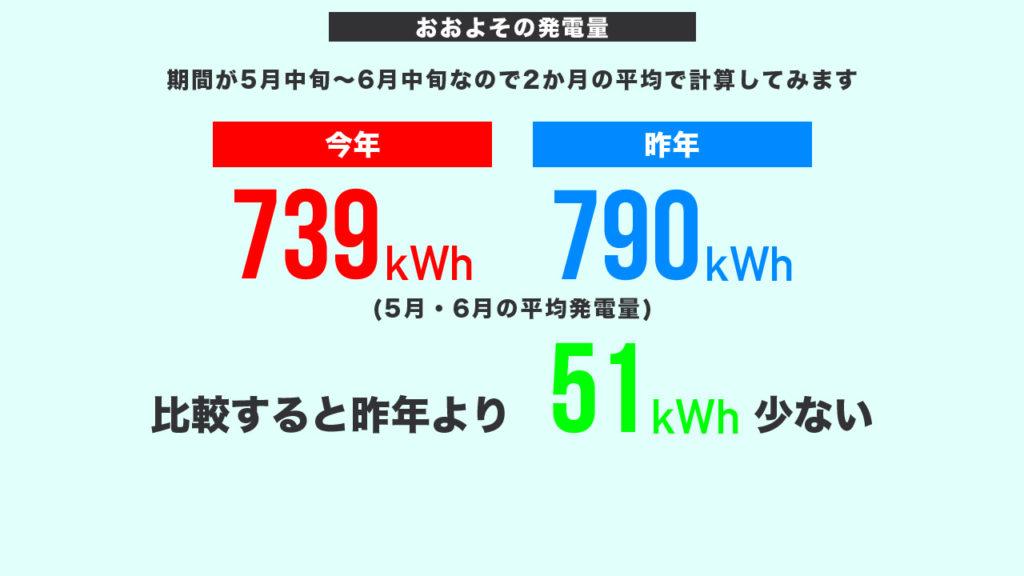 発電量2か月の平均