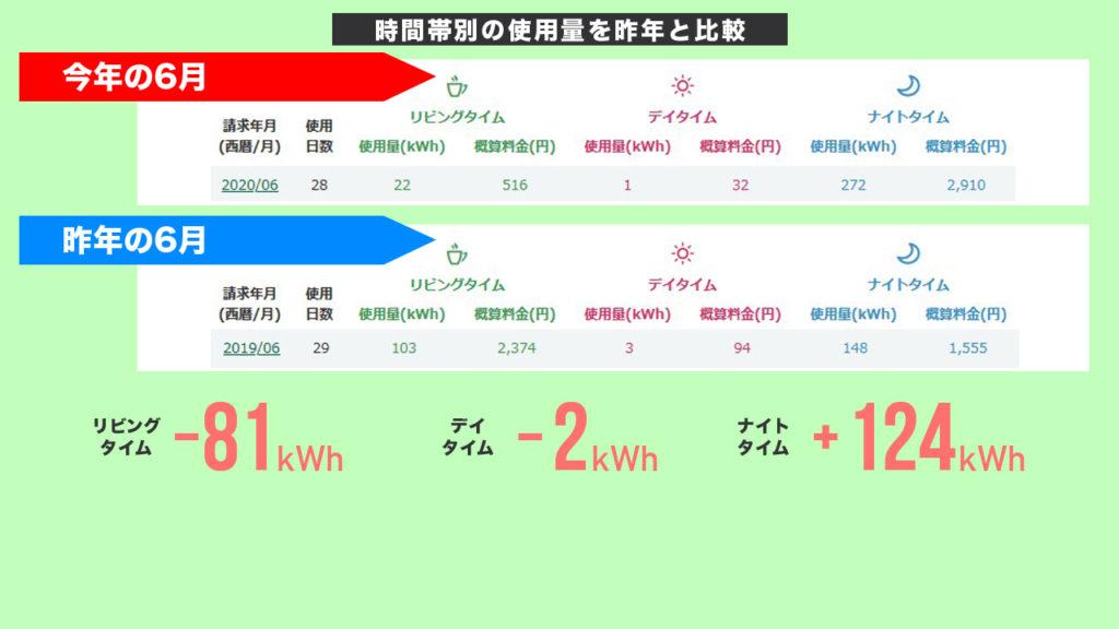 2020年6月の時間帯別電気代を昨年と比較