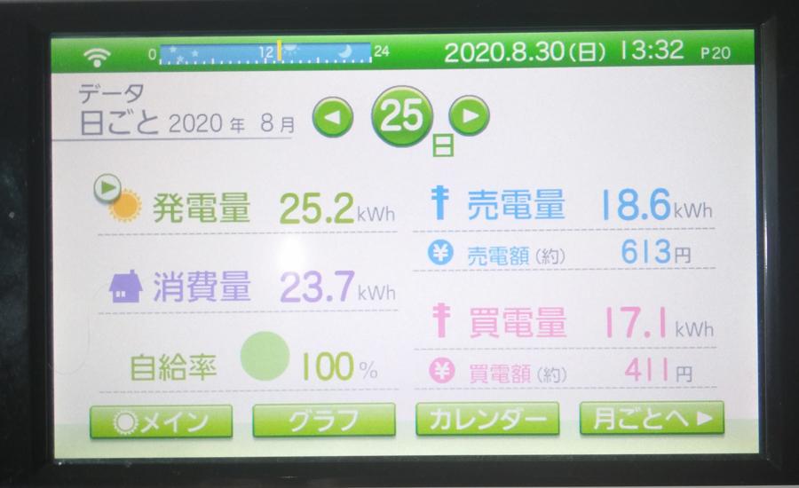 毎日の発電量2020年8月25日