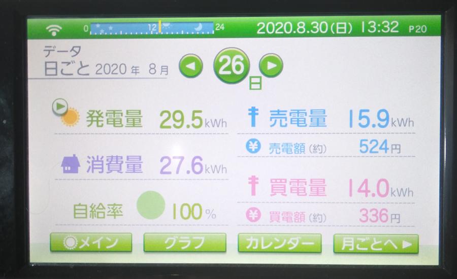 毎日の発電量2020年8月26日