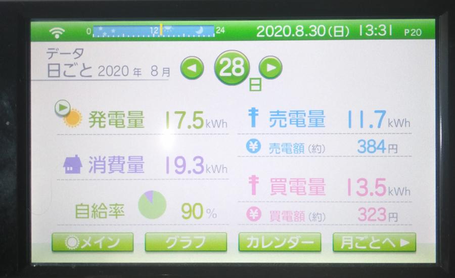 毎日の発電量2020年8月28日