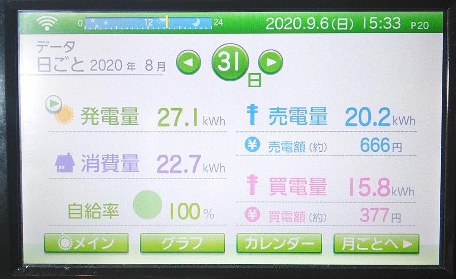 毎日の発電量2020年8月31日