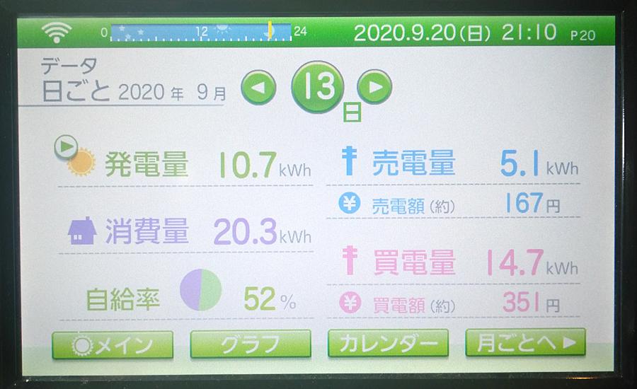 毎日の発電量2020年9月13日