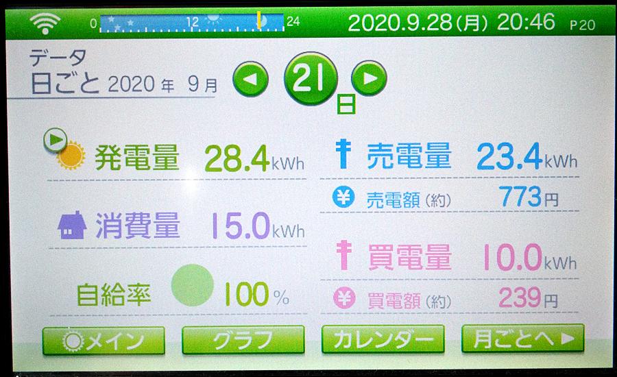 毎日の発電量2020年9月21日