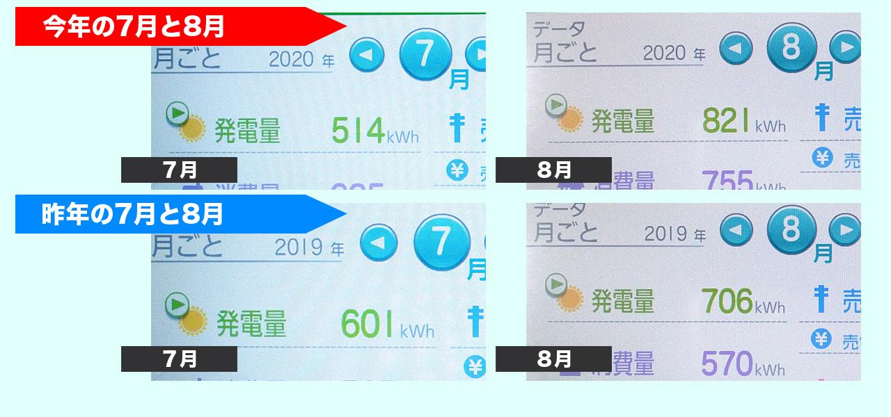 2020年7月と8月の発電量と昨対