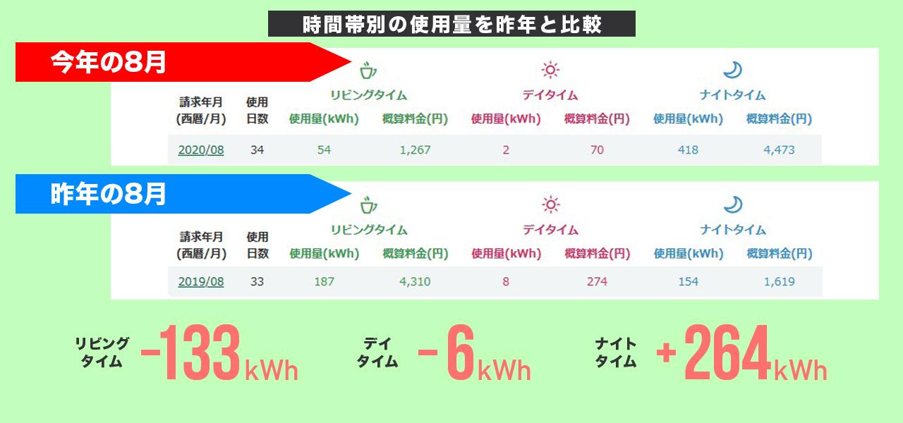 2020年8月の時間帯別の電気使用量と昨対