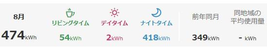 2020年8月の電気使用量と昨対