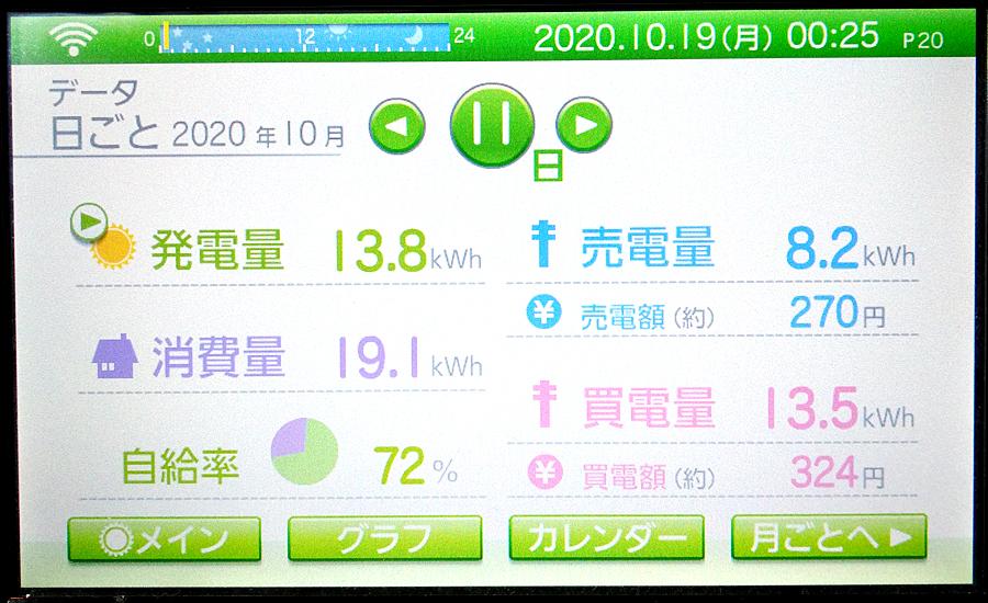 毎日の発電量2020年10月11日