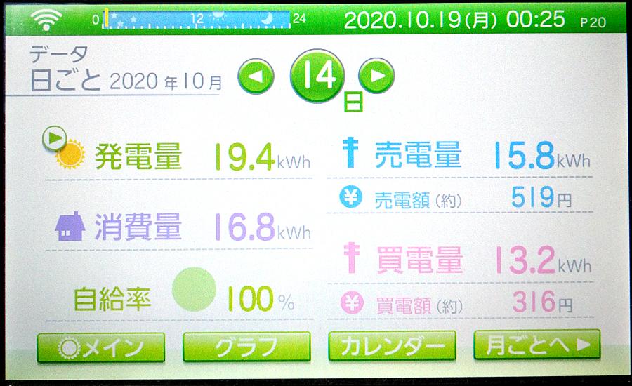 毎日の発電量2020年10月14日