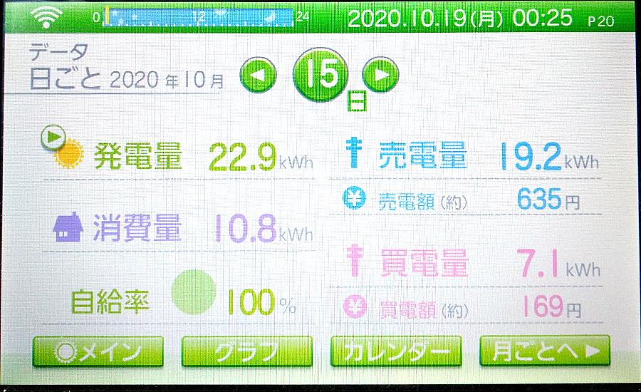 毎日の発電量2020年10月15日