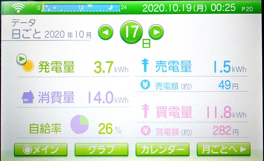 毎日の発電量2020年10月17日