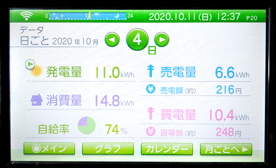 毎日の発電量2020年10月4日