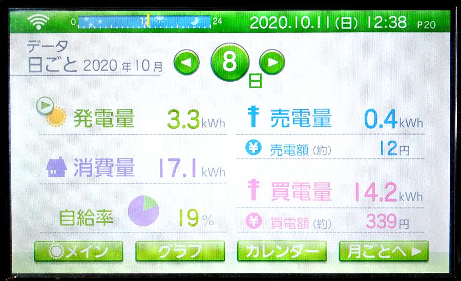 毎日の発電量2020年10月8日