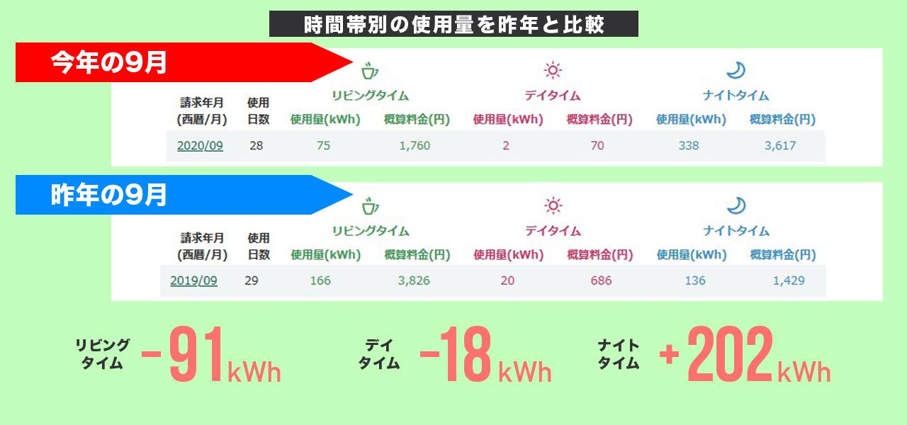 2020年9月の時間帯別の電気使用量と昨対