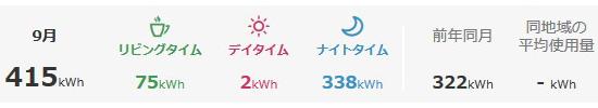 2020年9月の電気使用量と昨対