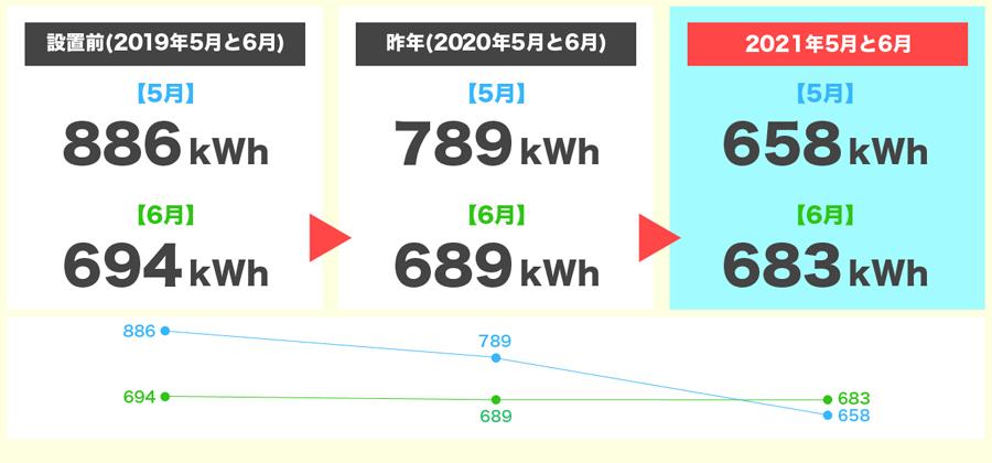2021年5月と6月の発電量3年間比較