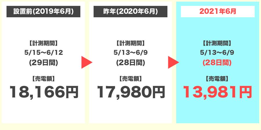 2021年6月の売電額の3年間比較