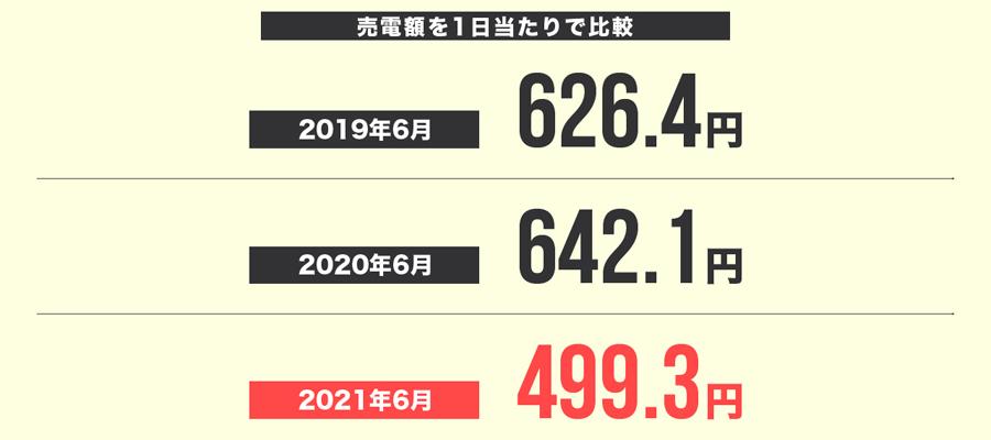 2021年6月の売電額を1日当たりで比較