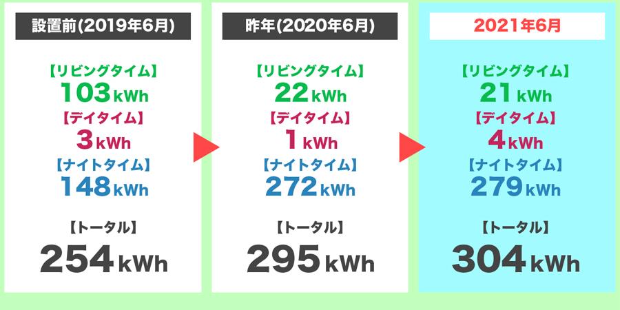 2021年6月の時間帯別の電気使用量の3年間比較