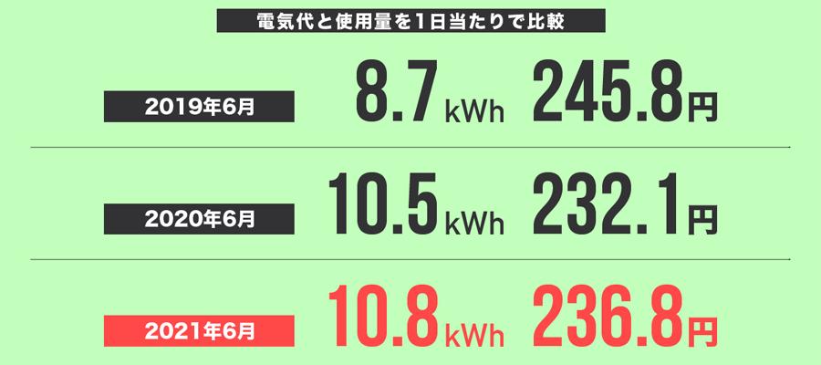 2021年6月の電気代と使用量を1日当たりで比較