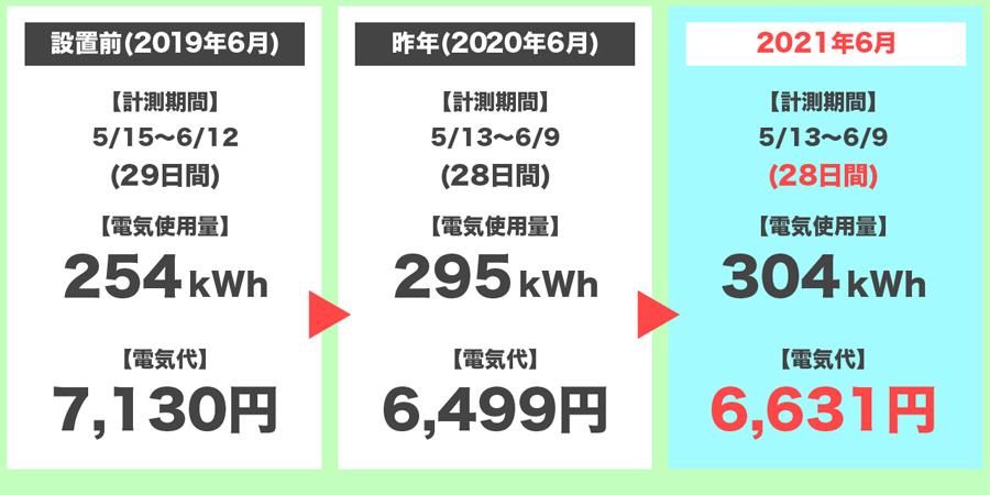 2021年6月の電気代の3年間比較