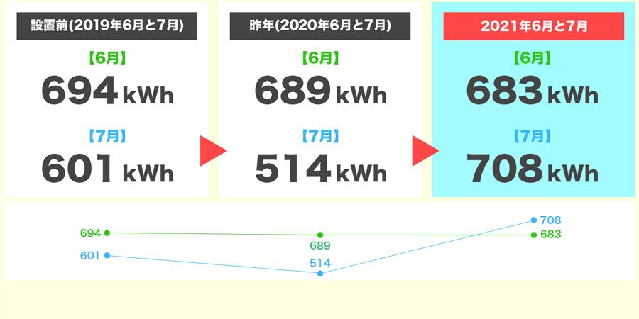 2021年6月と7月の発電量3年間比較