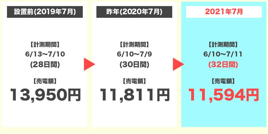 2021年7月の売電額の3年間比較