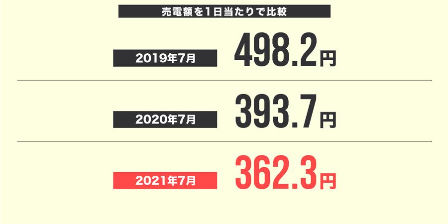 2021年7月の売電額を1日当たりで比較
