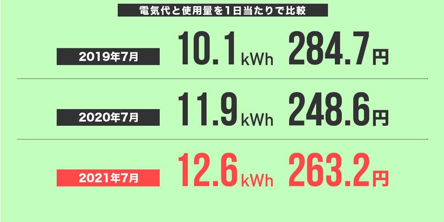 2021年7月の電気代と使用量を1日当たりで比較
