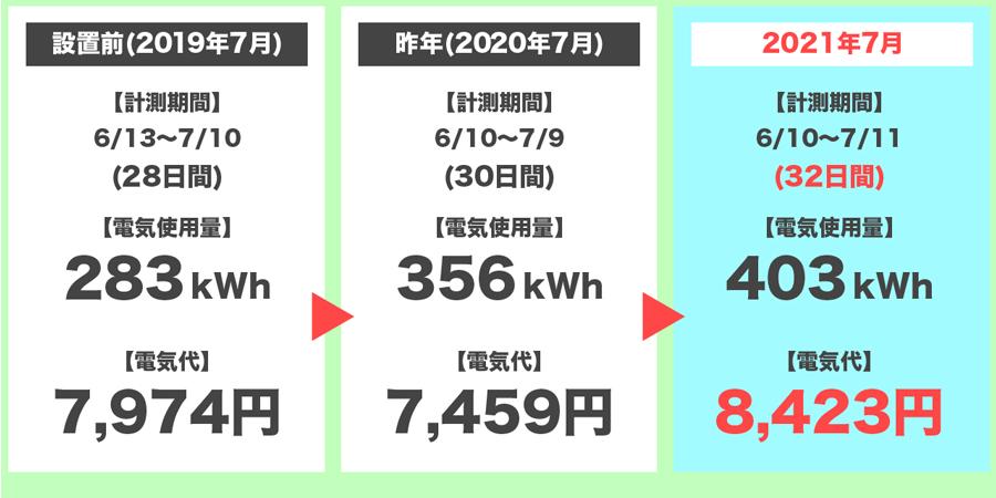 2021年7月の電気代の3年間比較