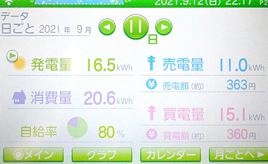 毎日の発電量2021年9月11日