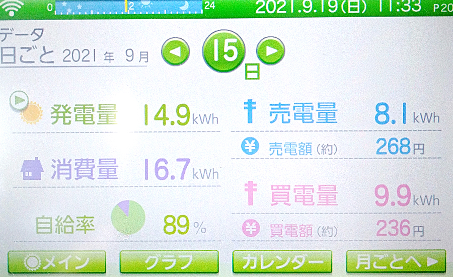 毎日の発電量2021年9月15日