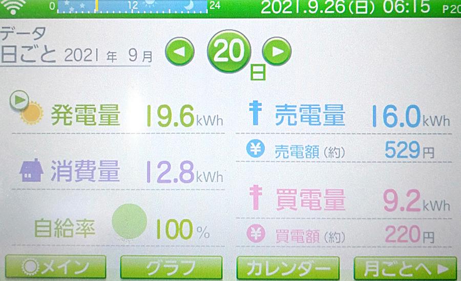 毎日の発電量2021年9月20日