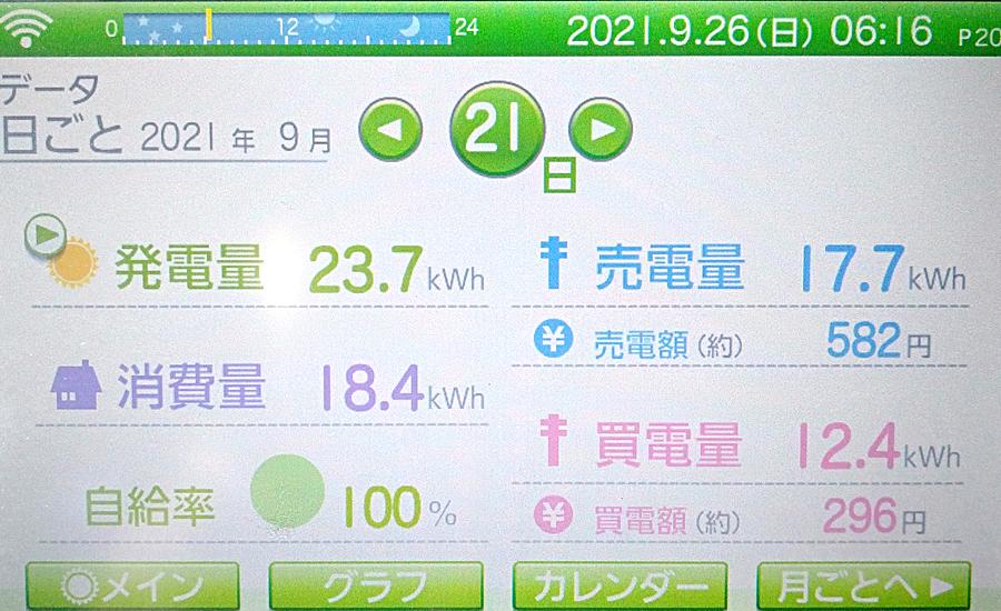 毎日の発電量2021年9月21日