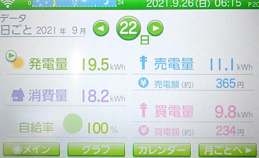 毎日の発電量2021年9月22日