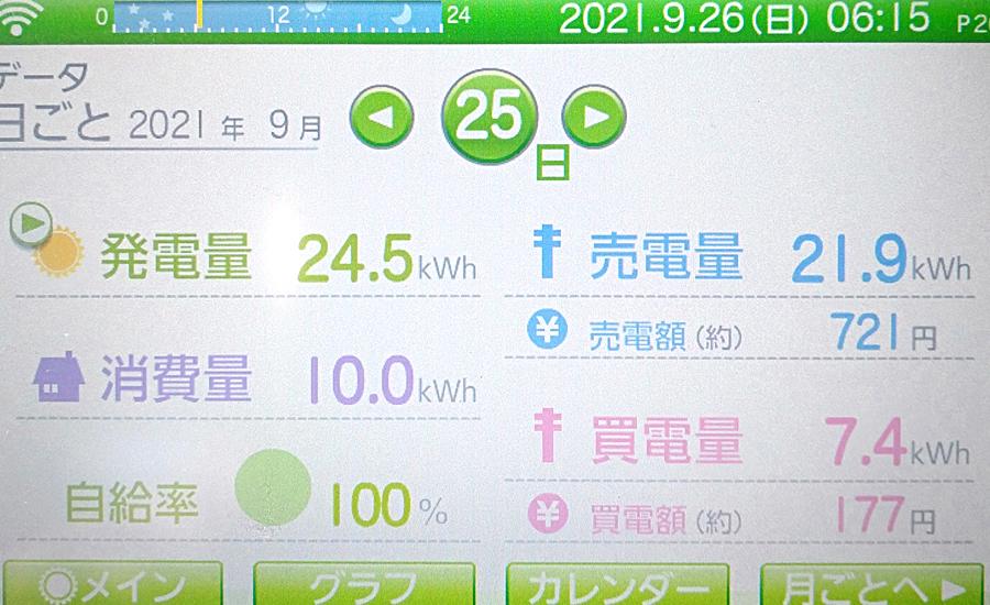 毎日の発電量2021年9月25日