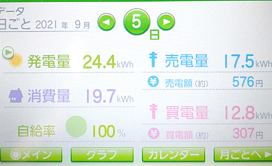 毎日の発電量2021年9月5日