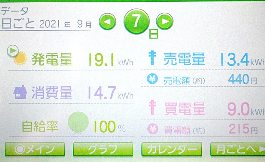 毎日の発電量2021年9月7日