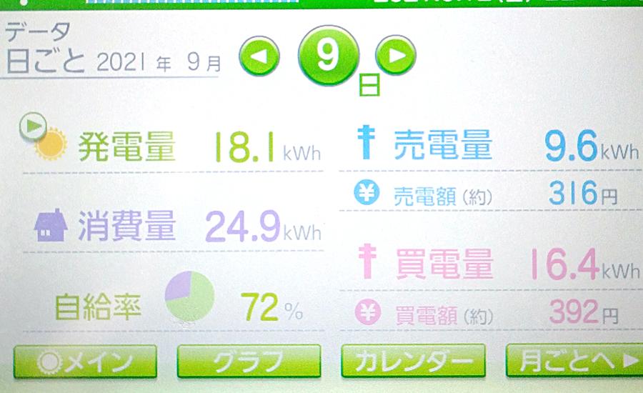 毎日の発電量2021年9月9日