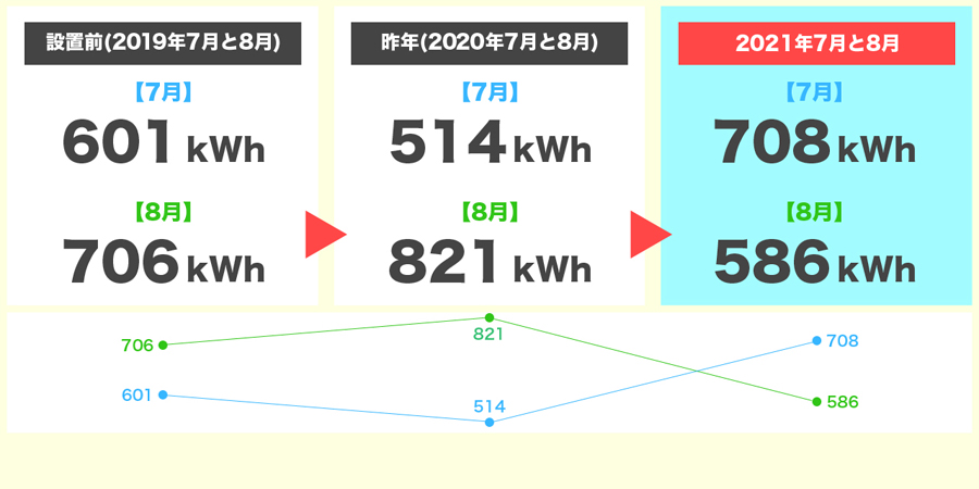 2021年7月と8月の発電量3年間比較