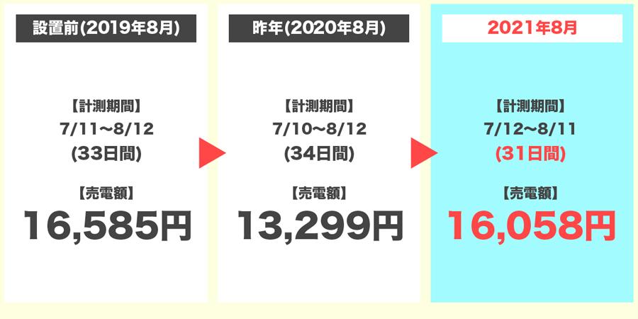 2021年8月の売電額の3年間比較