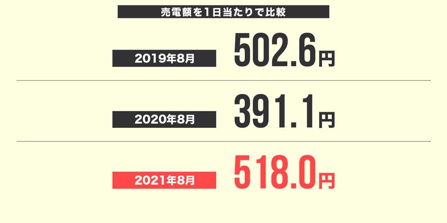 2021年8月の売電額を1日当たりで比較