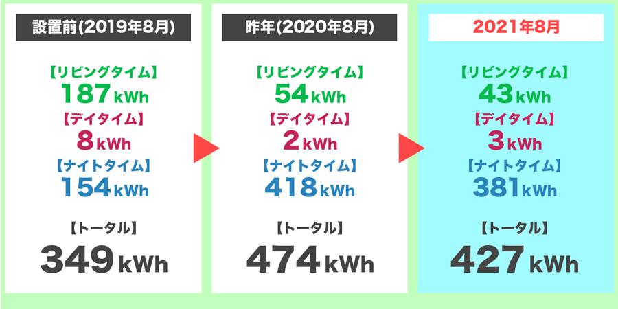 2021年8月の時間帯別の電気使用量の3年間比較