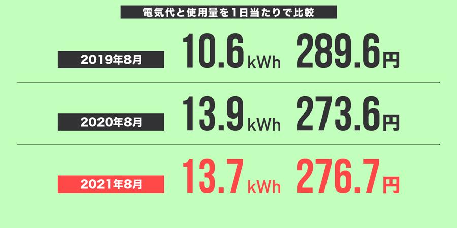 2021年8月の電気代と使用量を1日当たりで比較