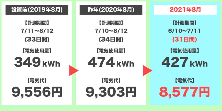 2021年8月の電気代の3年間比較